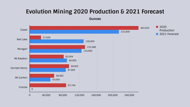 Evolution Mining 2020 Production and 2021 Forecast Bar Chart