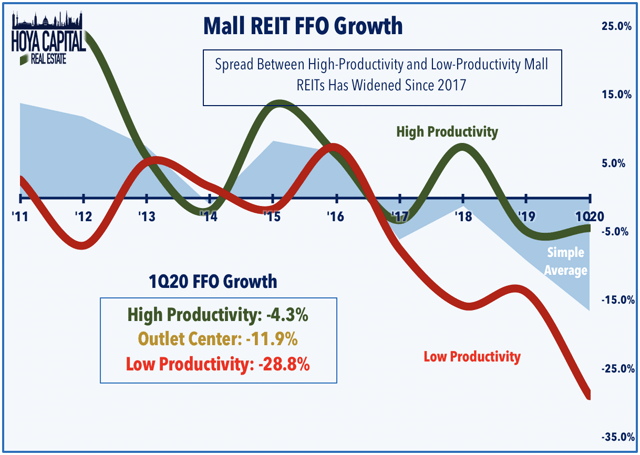mall REIT ffo growth