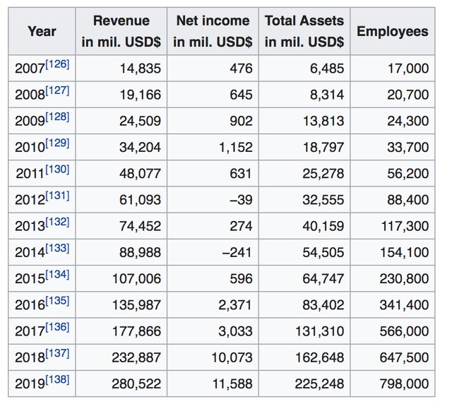 Amazon workforce growth over the past years