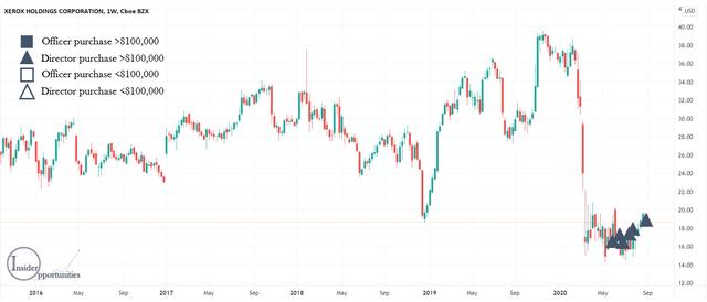 Xerox stock price insiders