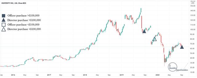 Insperity stock price