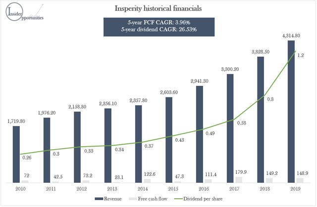 Insperity financials dividend growth