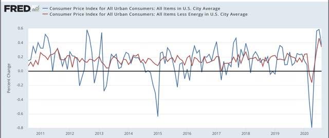 Urso irritado »A inflação ao consumidor continua acelerando em relação ao ano anterior, mas até agora nenhum grande problema 3