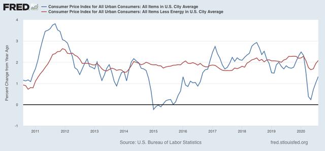Urso irritado »A inflação ao consumidor continua acelerando em relação ao ano anterior, mas até agora nenhum grande problema 4