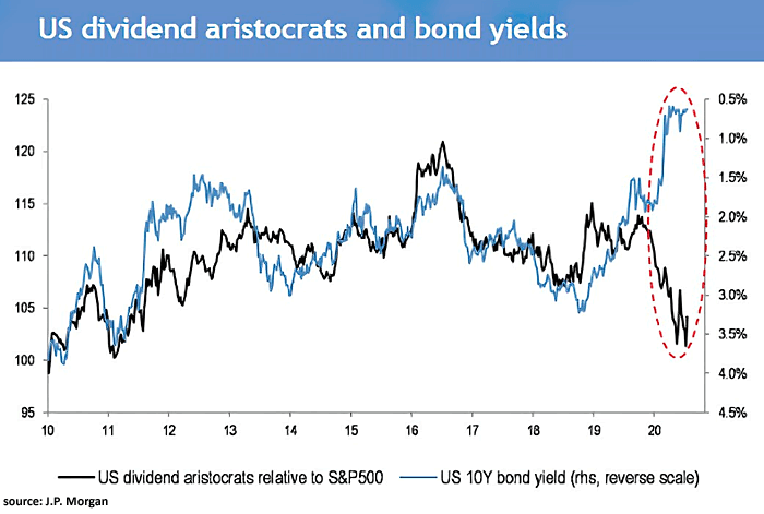 U.S. Dividend Aristocrats Relative to S&P 500 and U.S. 10-Year Bond Yield – ISABELNET
