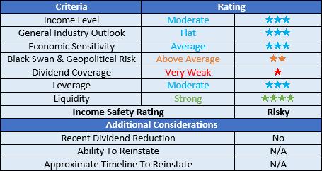 LyondellBasell Industries ratings
