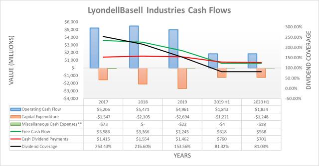 LyondellBasell Industries cash flows