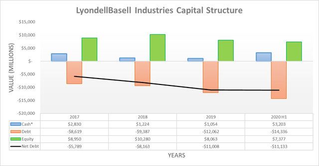 LyondellBasell Industries capital structure