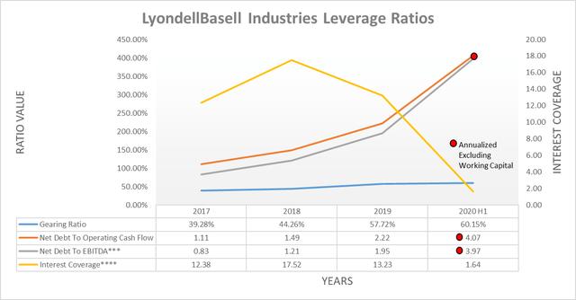 LyondellBasell Industries leverage ratios