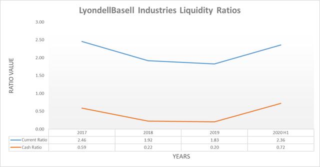 LyondellBasell Industries liquidity ratios