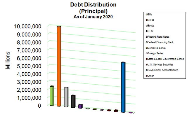 National Debt Breakdown January 2020