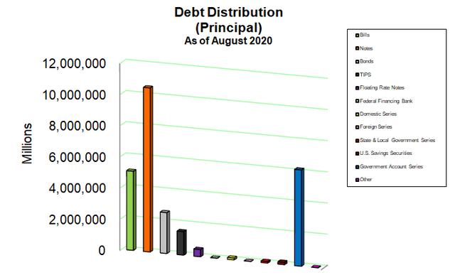 National Debt Breakdown August 2020