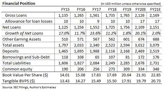 Sierra Bancorp Balance Sheet Forecast