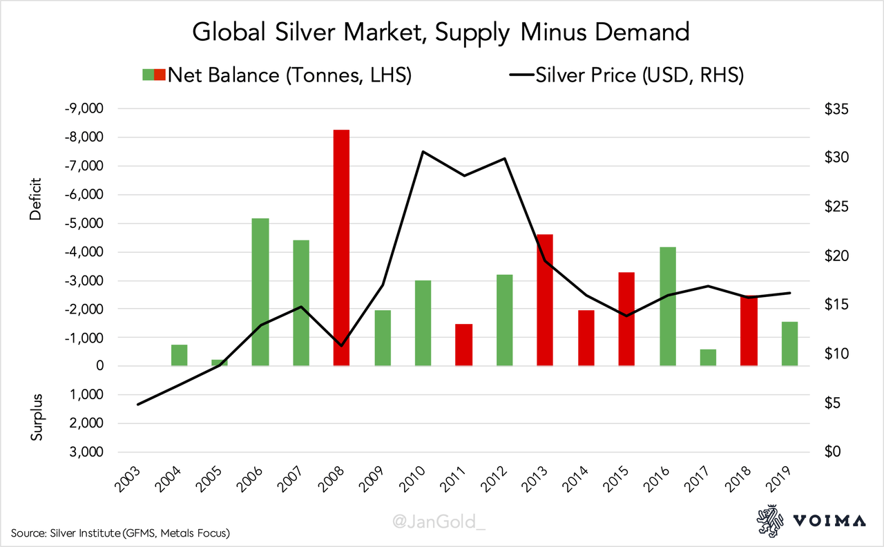 Warning: Misleading Silver Supply And Demand Data 3