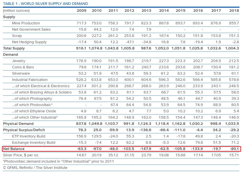 Warning: Misleading Silver Supply And Demand Data 4