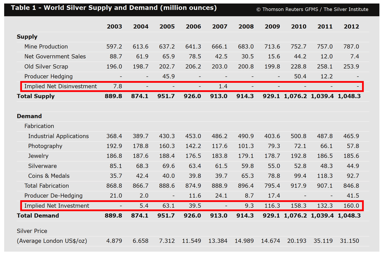 Warning: Misleading Silver Supply And Demand Data 5