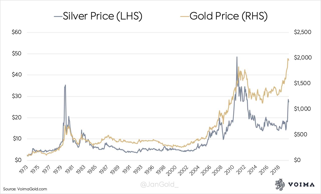 Warning: Misleading Silver Supply And Demand Data 6