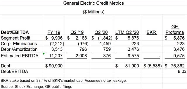 General Electric Credit Metrics. Source: Shock Exchange