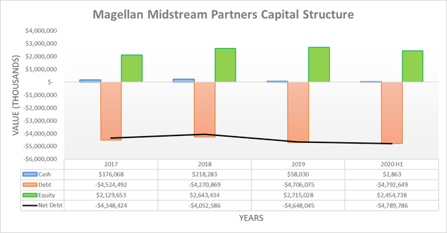 Magellan Midstream Partners capital structure