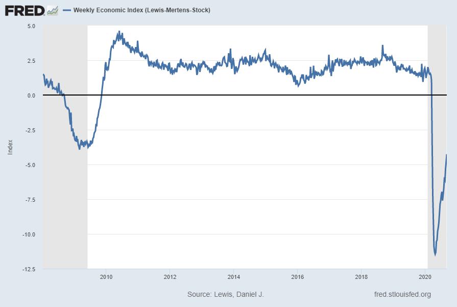Weekly Economic Index WEI
