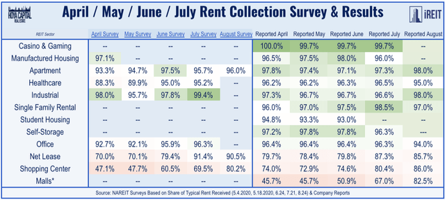 rent collection REITs