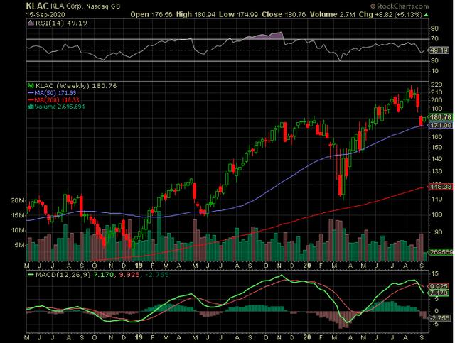 KLA Stock Chart