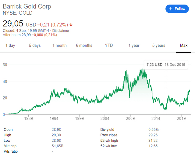Barrick Gold stock price historical chart