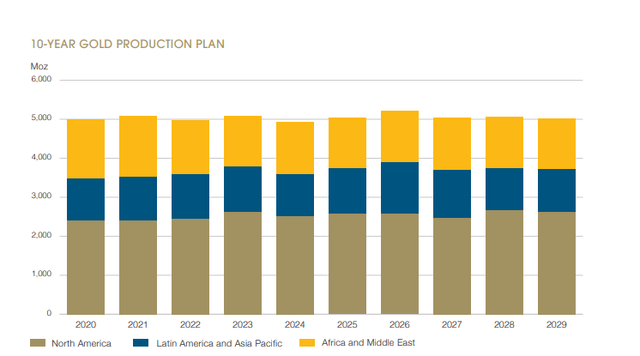 Barrick Gold 10-year production plan – Source: 2019 Annual Report