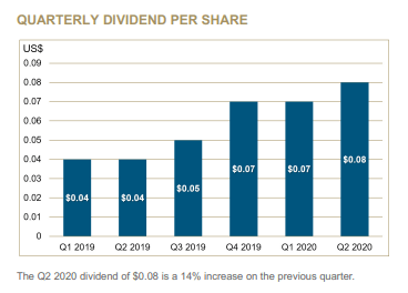 Barrick gold dividend – Source: Q2 Report