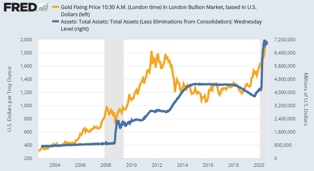 Gold prices and the FED's balance sheet – Source: Source: FRED