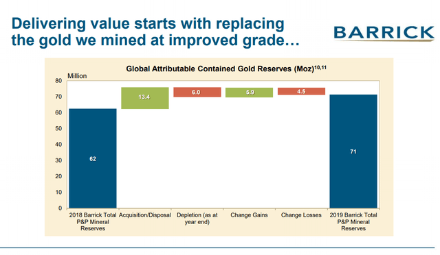 Barrick Gold stock analysis – reserves – Source: Barrick Gold Investor Relations