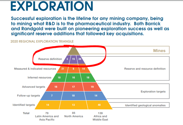 Barrick Gold exploration triangle – Source: 2019 Annual Report