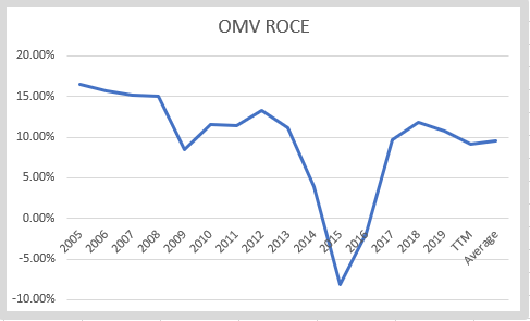 OMV's historical ROCE – Author's calculations