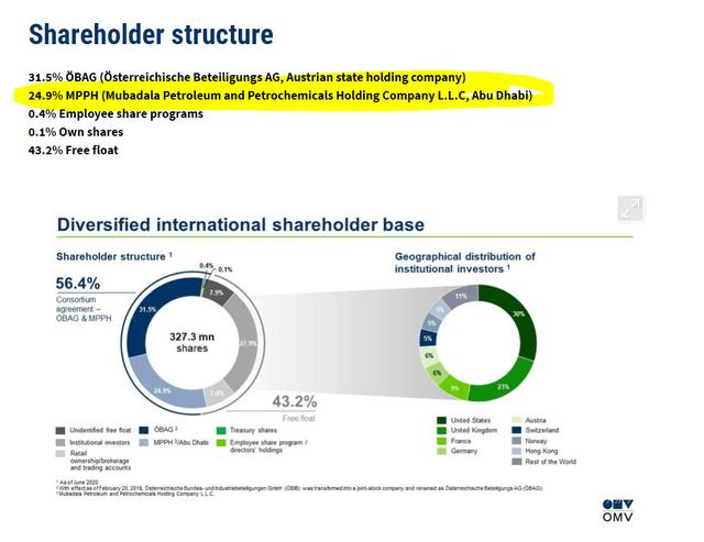 OMV shareholder structure – OMV investor relations