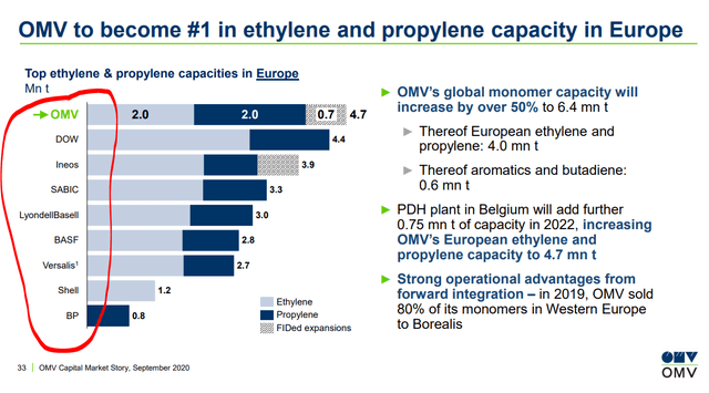 Extreme competition – OMV Investor relations