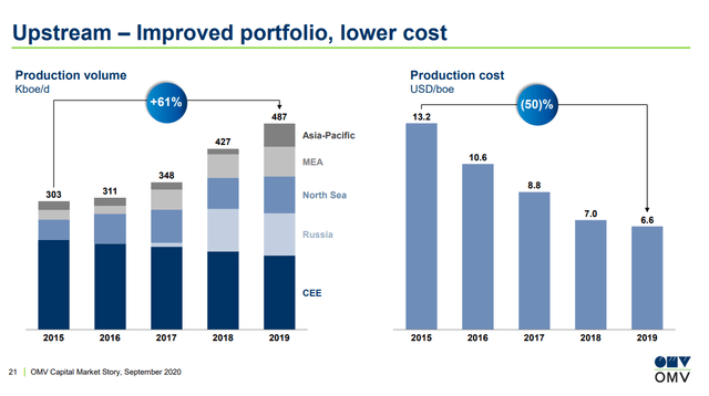 OMV's production cost – OMV Investor relations