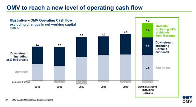 OMV's operating cash flows – OMV Investor relations