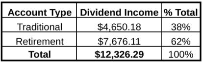 Dividend Income Breakdown