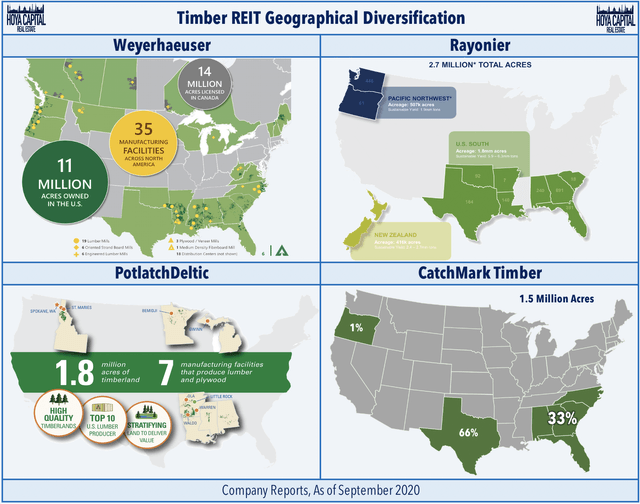 timber reit geography 2020