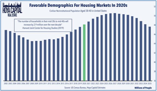vivienda demográfica