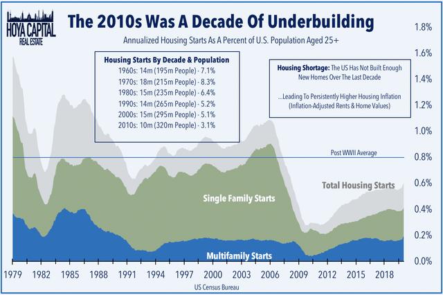 Escasez de vivienda