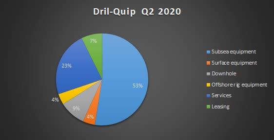 Dril-Quip Q2 2020 revenue. Source: Shock Exchange