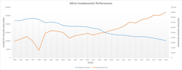 Altria fundamental performance
