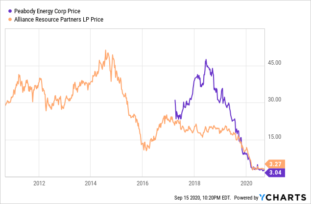Coal companies share prices