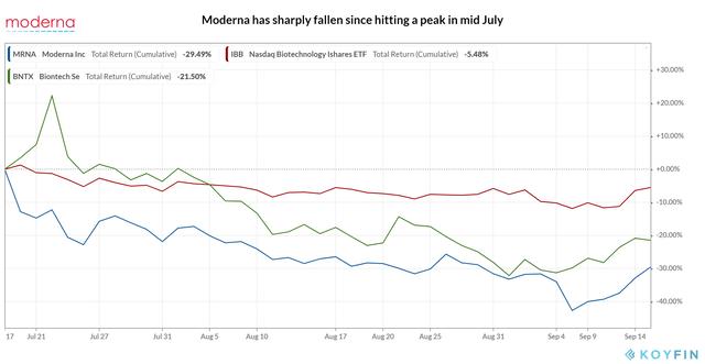 Moderna_Recent selling off