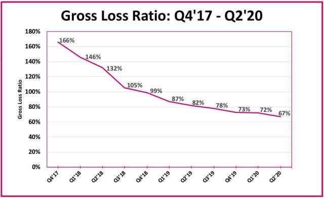 Lemonade gross loss ratio