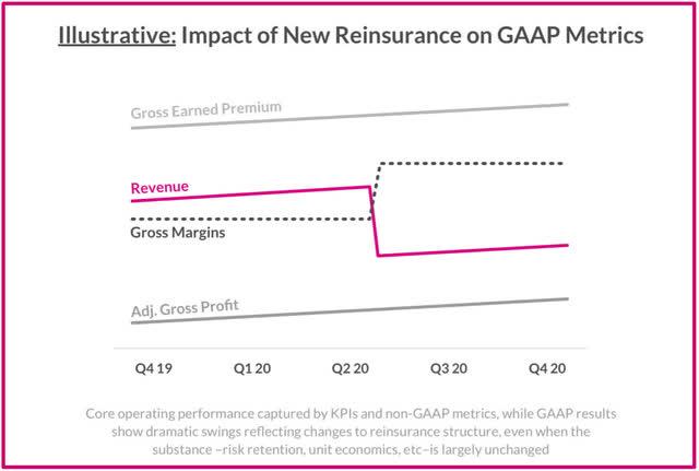 Lemonade KPIs and GAAP revenue under new reinsurance model
