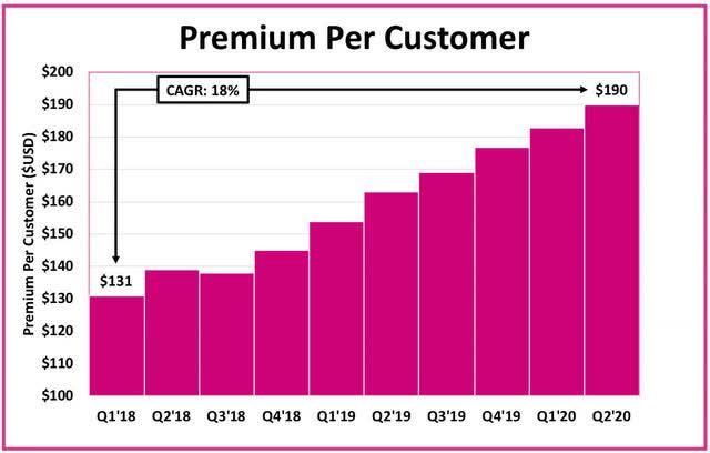 Lemonade premium per customer