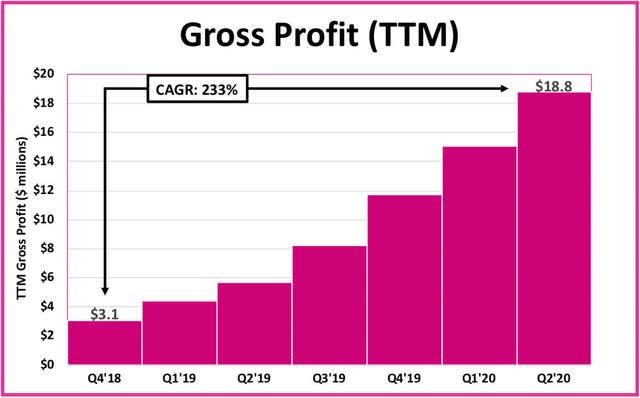 Lemonade gross profit growth