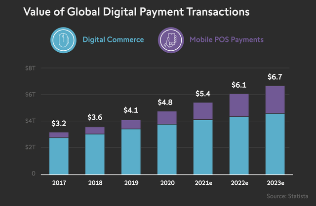 Global Digital Payments